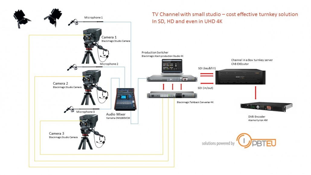Cost effective studio with Blackmagic products and EXEcutor server