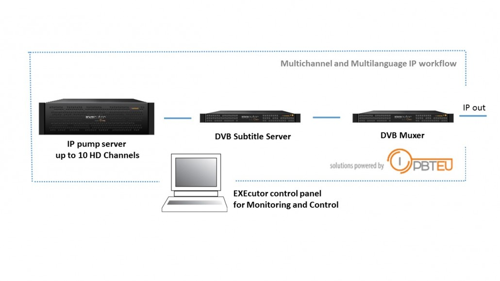 Multichannel cost effective IP pump workflow with multilanguage subtitling