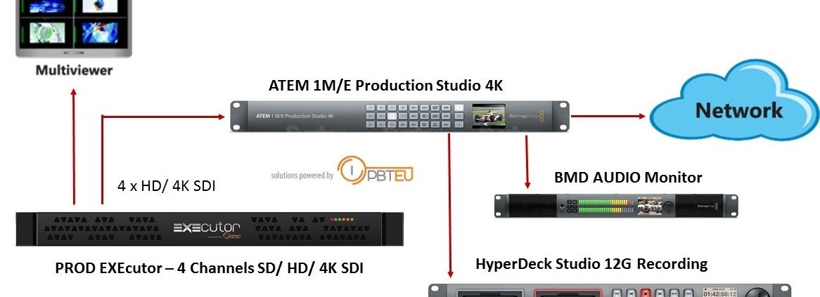 Grand Savings for Live Production 4K Workflow with an