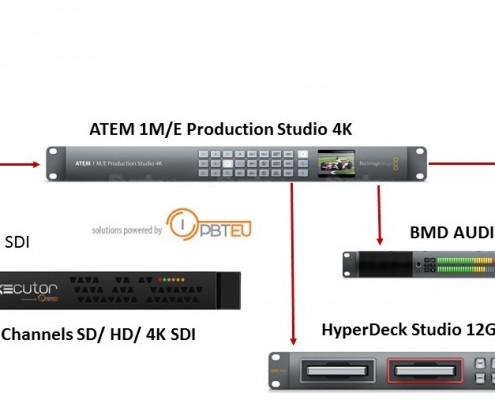 Ultimate Live Production 4K workflow