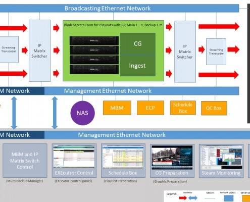 Blade servers farm IP stream playout solution with remote management and monitoring