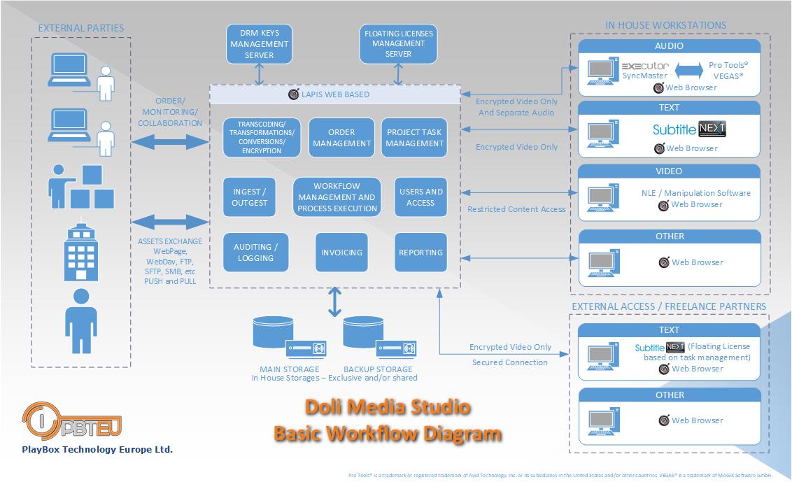 Doli workflow Diag V3